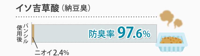 イソ吉草酸(納豆臭) 抑臭率97.6%