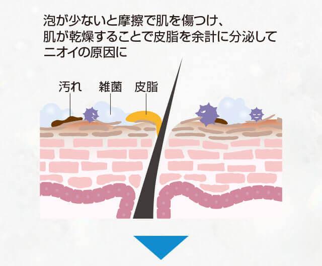 泡が少ないと摩擦で肌を傷つけ、肌が乾燥することで皮脂を余計に分泌してニオイの原因に