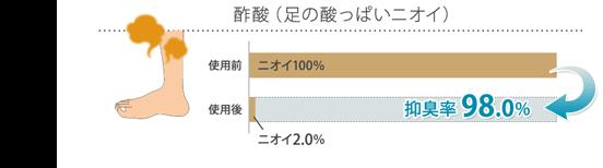 酢酸(足の酸っぱいニオイ) 抑臭率98.0%