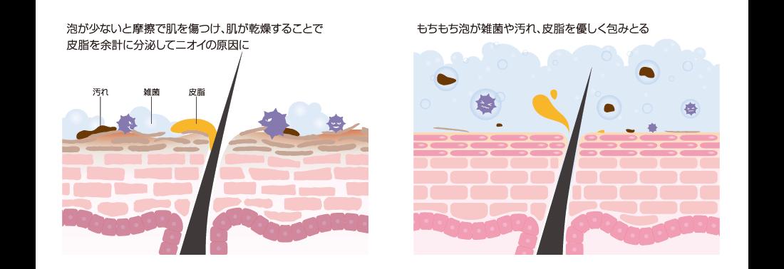 泡が少ないと摩耗で肌を傷つけ、肌が乾燥することで皮脂を余計に分泌してニオイの原因に もちもち泡が雑菌や汚れ、皮脂を優しく包みとる