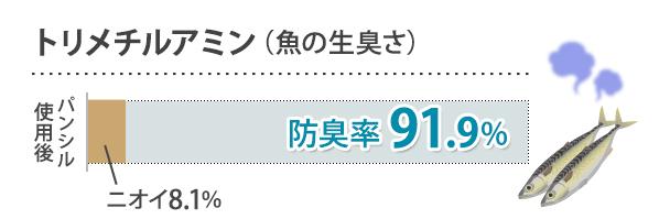 トリメチルアミン(魚の生臭さ) 抑臭率91.9%