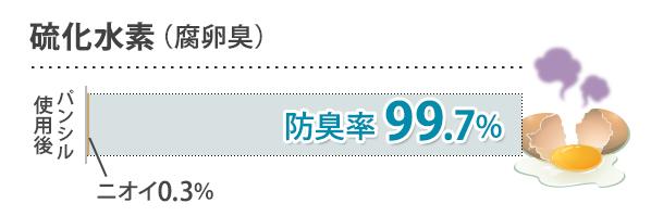 硫化水素(腐卵臭) 抑臭率99.7%
