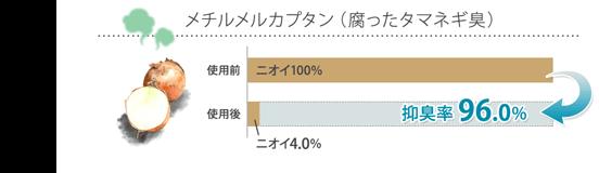 メチルメルカプタン(腐ったタマネギ臭) 抑臭率96.0%