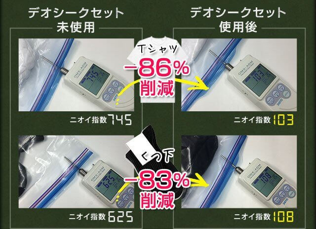 デオシーククリーム使用後 Tシャツ -86%削減 くつ下 -83%削減