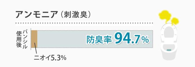 アンモニア(刺激臭) 抑臭率94.7%