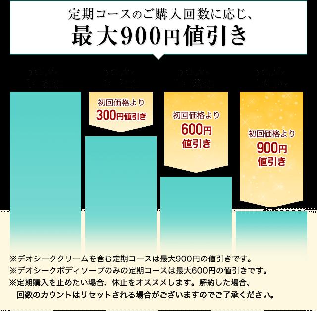 定期コースのご購入回数に応じ、最大900円値引き