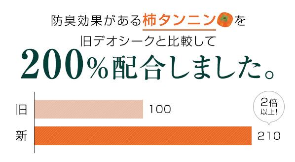 防臭効果がある柿タンニンを旧デオシークと比較して200%配合しました。