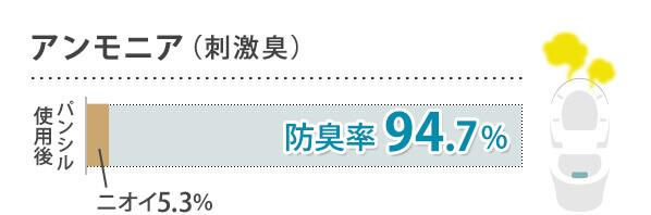 アンモニア(刺激臭) 防臭率94.7%