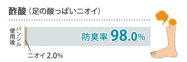 酢酸(足の酸っぱいニオイ) 防臭率98.0%