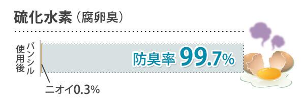 硫化水素(腐卵臭) 防臭率99.7%