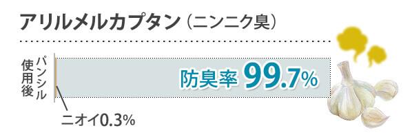 アリルメルカプタン(ニンニク臭) 防臭率99.7%