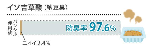 イソ吉草酸(納豆臭) 防臭率97.6%