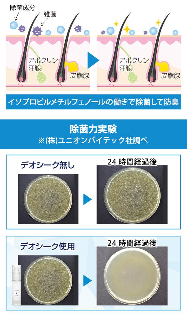 イソプロピルメチルフェノールの働きで除菌して防臭