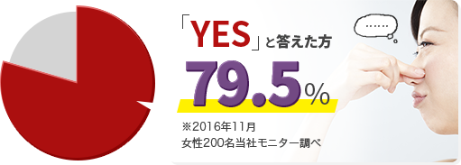 「YES」と答えた方79.5% ※2016年11月女性200名当社モニター調べ